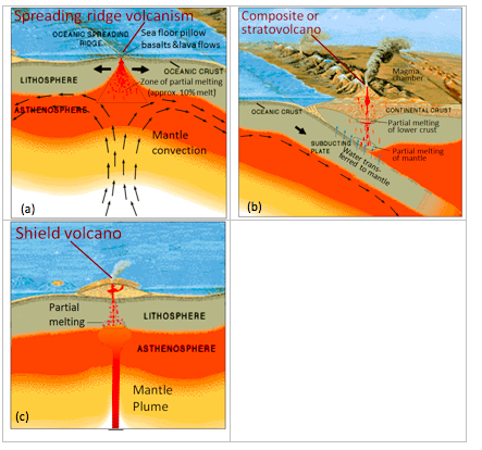 4 1 plate tectonics and volcanism physical geology for 10 facts about sea floor spreading