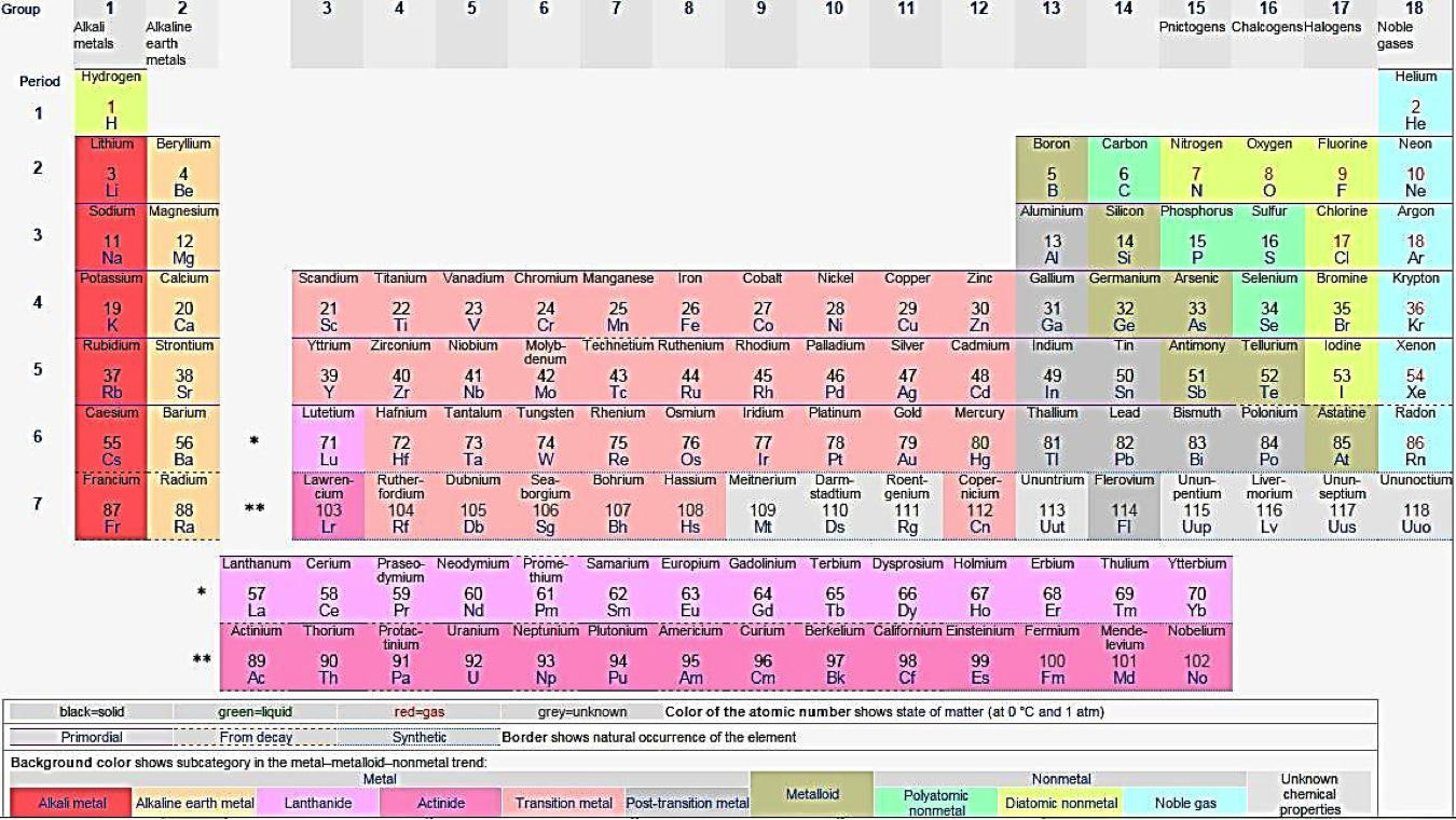 Appendix 1 list of geologically important elements and the periodic periodic table urtaz Gallery