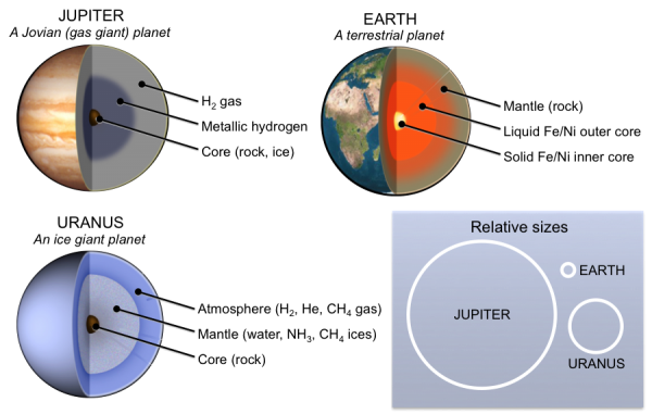 Figure 22.8 Three types of planets. Jovian (or gas giant) planets such as Jupiter consist mostly of hydrogen and helium. They are the largest of the three types. Ice giant planets such as Uranus are the next largest. They contain water, ammonia, and methane ice. Terrestrial planets such as Earth are the smallest, and they have metal cores covered by rocky mantles. [KP, after public domain images by FrancescoA, WolfmanSF (http://bit.ly/1eP75P4), and NASA (http://1.usa.gov/1gFVsf6, http://1.usa.gov/1M89jI3)]
