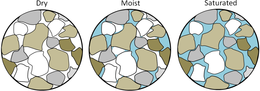 Depiction of dry, moist, and saturated sand [SE]