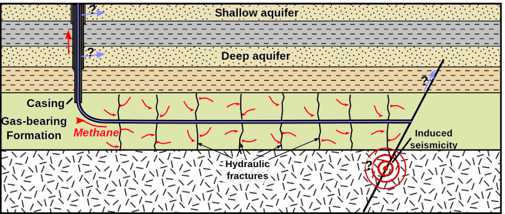 Figure 20.24 Depiction of the process of directional drilling and fracking to recover gas from impermeable rocks. The light blue arrows represent the potential for release of fracking chemicals to aquifers. [by SE, after https://en.wikipedia.org/wiki/Hydraulic_fracturing#/media/File:HydroFrac2.svg]