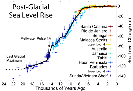 Figure 17.25 Eustatic sea-level curve for the past 24 ka (sea-level rise resulting from the melting of glacial ice). Sea-level rise is global; the locations listed in the caption are the places where data were acquired to create this diagram. [https://en.wikipedia.org/wiki/Sea_level_rise#/media/File:Post-Glacial_Sea_Level.png]