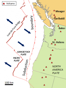 "The map shown here illustrates the interactions between the North America, Juan de Fuca, and Pacific Plates off the west coast of Canada and the United States. The Juan de Fuca Plate is forming along the Juan de Fuca ridge, and is then subducted beneath the North America Plate along the red line with teeth on it (""Subduction boundary"")."
