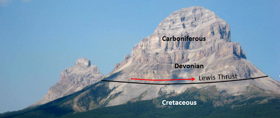 Figure 21.19 The Lewis Thrust at Crowsnest Mountain near Frank, Alberta. Carbonate rocks of Devonian and Carboniferous age have been pushed 80 km to the east and thrust over top of Cretaceous mudstone. [SE]