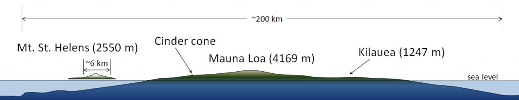 Mt St. Helens (2550 m), Cinder Cone, Mauna Loa (4169 m), Kilauea (1247 m), sea level