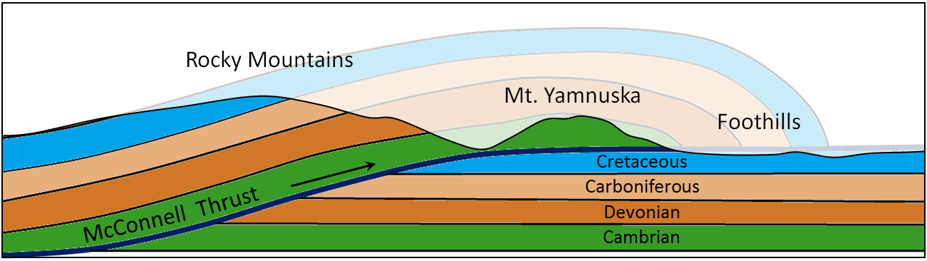 Figure 12.16  Depiction of the McConnell Thrust in the eastern part of the Rockies.  The rock within the faded area has been eroded. [SE]