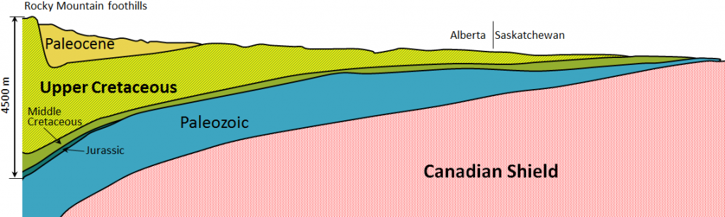 Figure 21.23 A cross-section showing the Mesozoic sedimentary rocks in the WCSB from the Rocky Mountain foothills to north-central Saskatchewan [SE after Alberta Geological Survey]