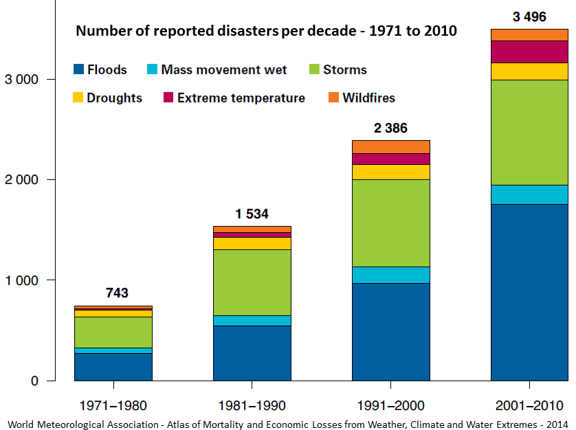 Figure 19.19 Numbers of various types of disasters between 1971 and 2010 [From WMO atlas of mortality and economic Losses from weather, climate and water extremes, 2014]