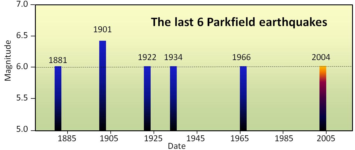 Parkfield segment