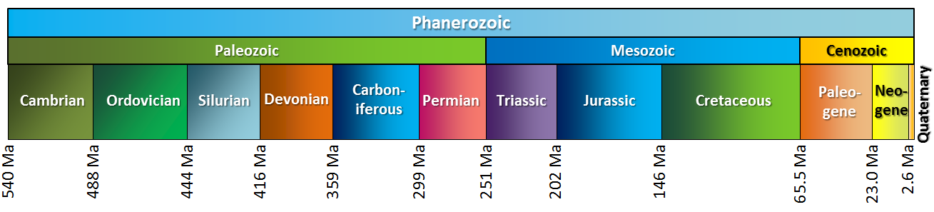 Figure 8.4 The eras (middle row) and periods (bottom row) of the Phanerozoic [SE]