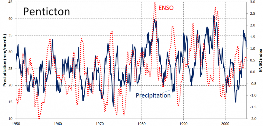 Rainfall and ENSO