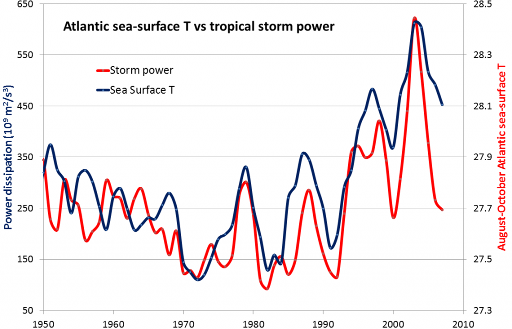 Figure 19.15 Relationship between Atlantic tropical storm cumulative annual intensity and Atlantic sea-surface temperatures [By SE from data at: http://wind.mit.edu/~emanuel/Papers_data_graphics.htm]