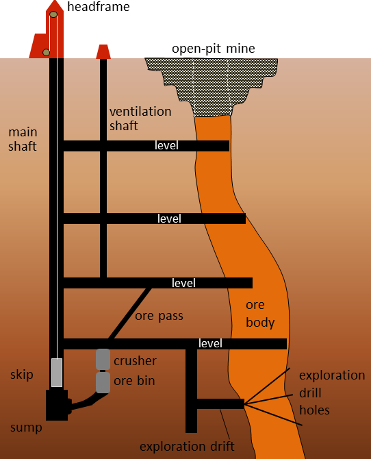 Figure 20.10 Schematic cross-section of a typical underground mine. [SE]