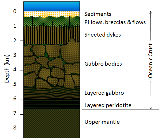 Figure 18.6 Schematic representation of the lithologic layers of typical oceanic crust [SE]