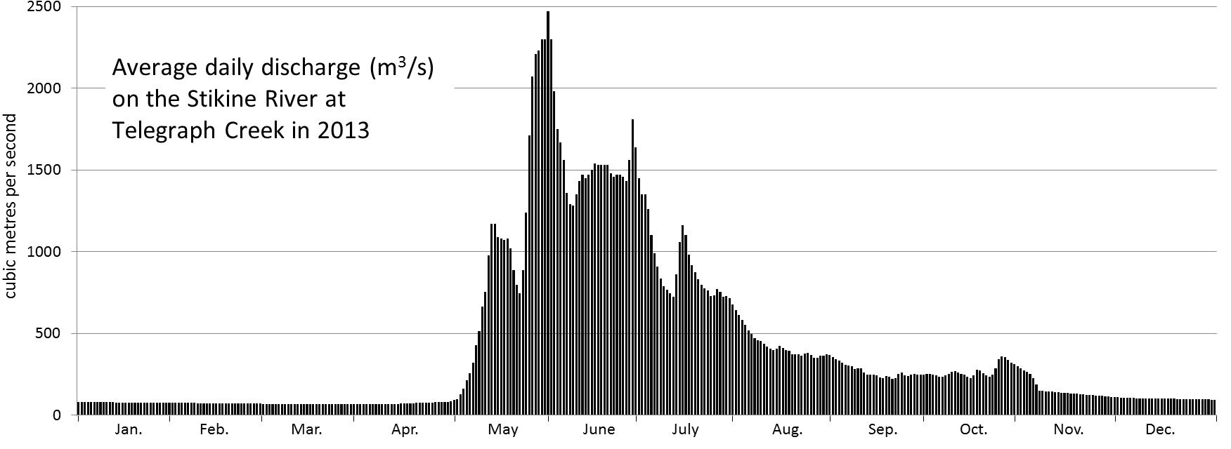 Figure 13.24 Variations in discharge of the Stikine River during 2013. [SE from data at Water Survey of Canada, Environment Canada, http://www.ec.gc.ca/rhc-wsc/]