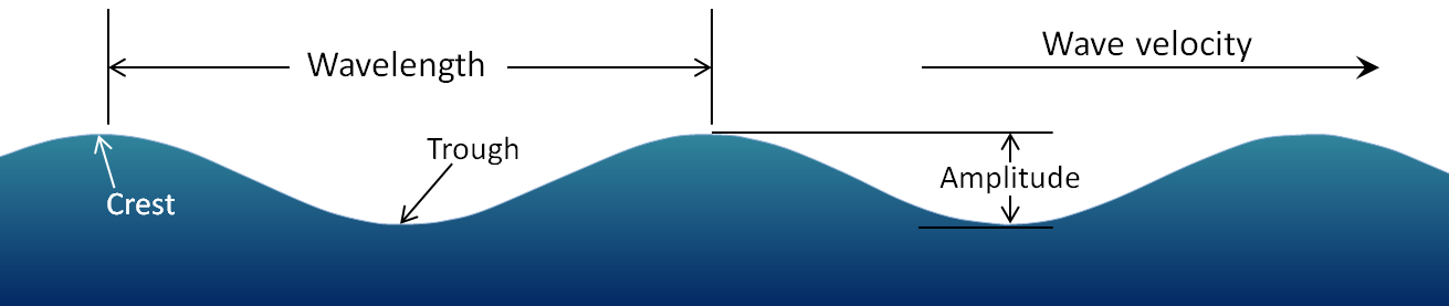 Figure 17.2 The parameters of water waves [SE]