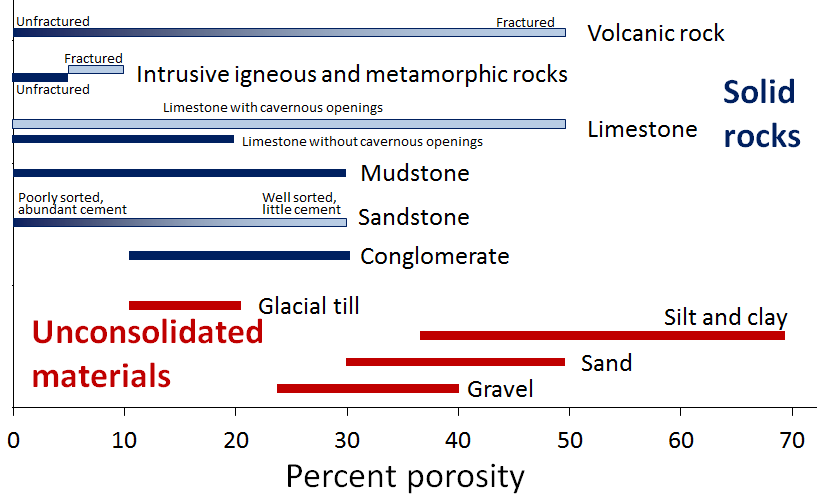 Figure 14.2 Variations in porosity of unconsolidated materials (in red) and rocks (in blue) [SE]