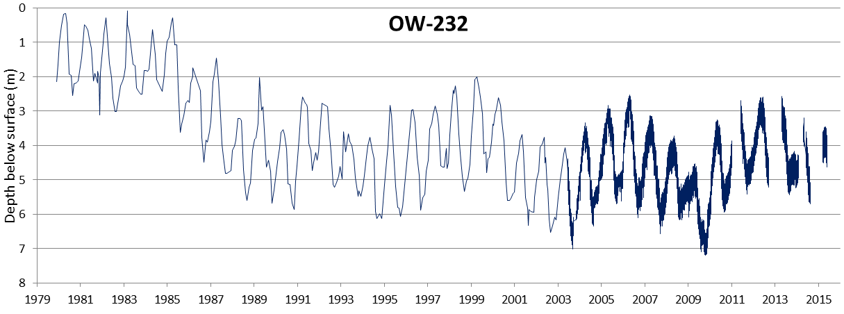 Figure 14.14 Water level data for B.C. observation well 232 on Harby Rd., Lantzville, Vancouver Island. From 1979 to 2003, depths were recorded monthly. Automated equipment was installed in 2003, and the depths were recorded hourly since that time. [SE from data at: http://www.env.gov.bc.ca/wsd/data_searches/obswell/map/]