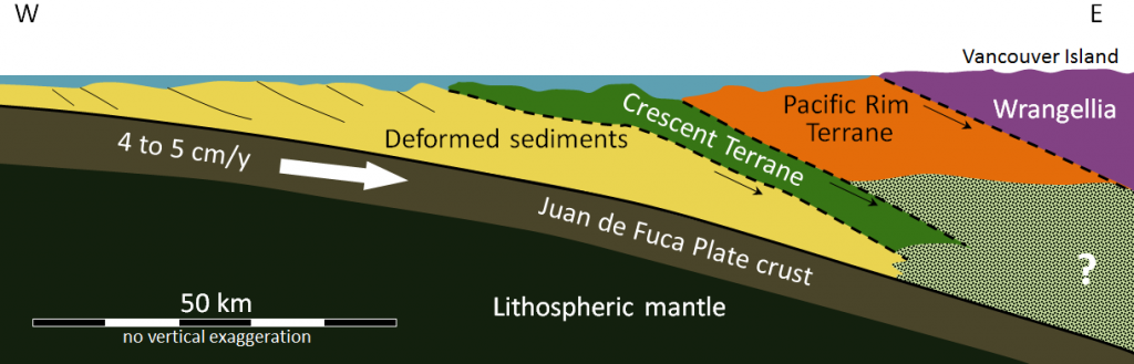 Figure 21.26 East-west cross-section showing the accretion of the Pacific Rim and Crescent Terranes beneath Vancouver Island, and the ongoing subduction of the Juan de Fuca Plate. The dashed lines are inactive faults. [SE after Geological Survey of Canada]