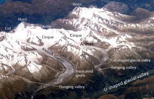 "Figure 16.22 A view from the International Space Station of the Swiss Alps in the area of the Aletsch Glacier. The prominent peaks labelled ""Horn"" are the Eiger (left) and Wetterhorn (right). A variety of alpine glacial erosion features are labelled. [SE after http://earthobservatory.nasa.gov/IOTD/view.php?id=7195]"
