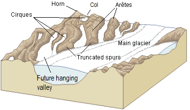 Figure 16.23 A diagram of some of the important alpine-glaciation erosion features. [SE after http://commons.wikimedia.org/wiki/ File:Glacial_landscape_LMB.png]