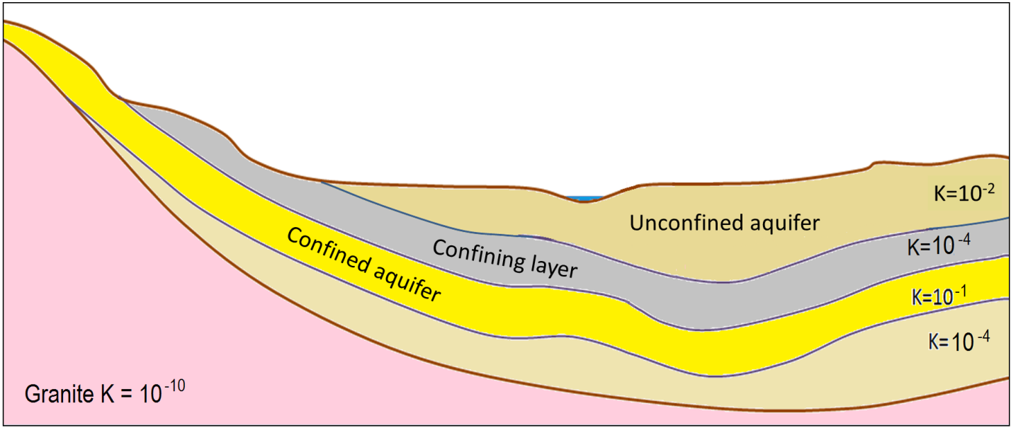 Figure 14.4 A cross-section showing materials that might serve as aquifers and confining layers. The relative permeabilities are denoted by hydraulic conductivity (K = m/s). The pink rock is granite; the other layers are various sedimentary layers. [SE]