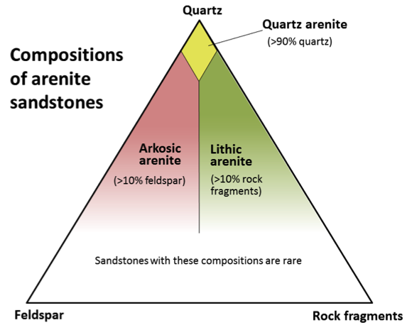 Figure 6.6 A compositional triangle for arenite sandstones, with the three most common components of sand-sized grains: quartz, feldspar and rock fragments. Arenites have less than 15% silt or clay. Sandstones with more than 15% silt and clay are called wackes (e.g., quartz wacke, lithic wacke, etc.)