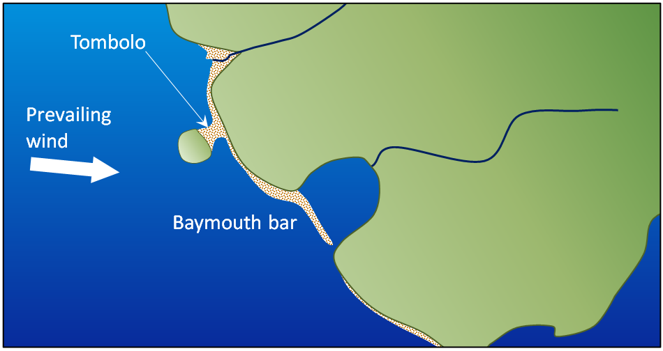 Figure 17.20 A depiction of a baymouth bar and a tombolo [SE]