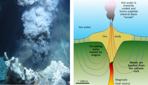 Figure 20.5 Left: A black smoker on the Juan de Fuca Ridge off the west coast of Vancouver Island. Right: A model of the formation of a volcanogenic massive sulphide deposit on the sea floor. [left: NOAA at: http://oceanexplorer.noaa.gov/okeanos/explorations/10index/background/plumes/media/black_smoker.html, right: SE]