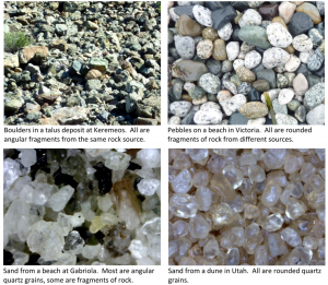 Figure 5.13 Products of weathering and erosion formed under different conditions. [SE]