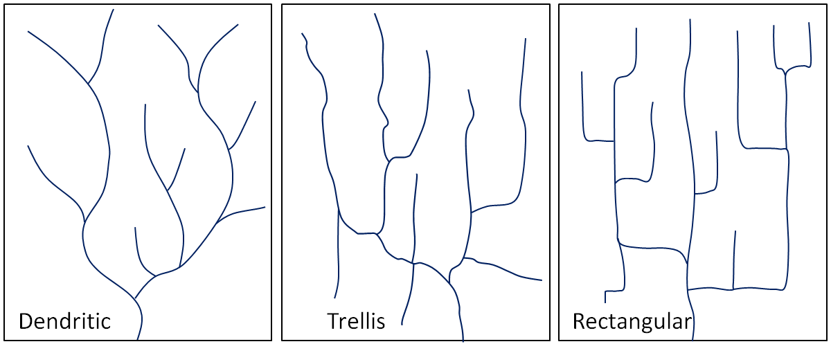 Figure 13.7 Typical dendritic, trellis, and rectangular stream drainage patterns. [SE]