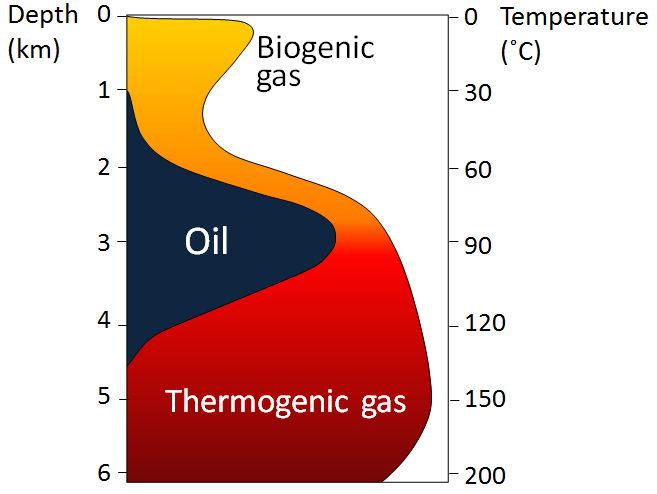 Figure 20.20 The depth and temperature limits for biogenic gas, oil, and thermogenic gas [SE]