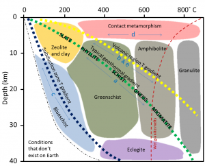 Figure 7.20 Types of metamorphism shown in the context of depth and temperature under different conditions. The metamorphic rocks formed from mudrock under regional metamorphosis with a typical geothermal gradient are listed. The letters a through e correspond with those shown in Figures 7.14 to 7.17 and 7.19. [SE]