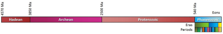 4570 Ma (Hadean), 3850 Ma (Arhcean), 2500 Ma (Proterozoic), 540 Ma (Phanerozoic)