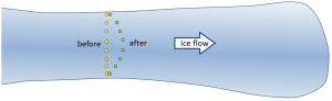 Figure 16.17 Markers on an alpine glacier move forward over a period of time. [SE]