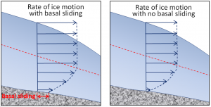 Figure 16.15 Differences in glacial ice motion with basal sliding (left) and without basal sliding (right). The dashed red line indicates the upper limit of plastic internal flow. [SE]