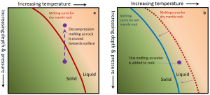 Figure 3.8 Mechanisms for (a) decompression melting (the rock is moved toward the surface) and (b) flux melting (water is added to the rock) and the melting curve is displaced. [SE]