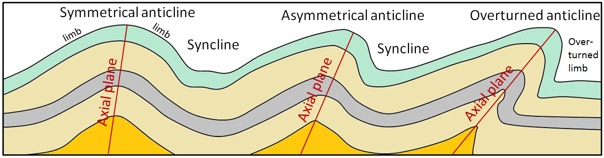 Figure 12.5 Examples of different types of folds and fold nomenclature.  Axial planes are only shown for the anticlines, but synclines also have axial planes. [SE]