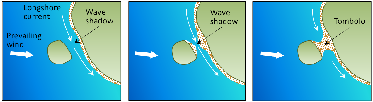 Figure 17.21 The process of formation of a tombolo in a wave shadow behind a nearshore island [SE]