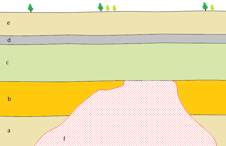 geological cross-section