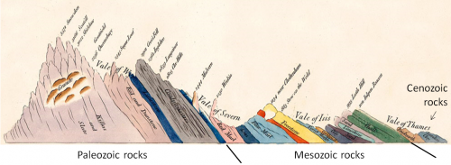 "Figure 8.2 William Smith's ""Sketch of the succession of strata and their relative altitudes,"" an inset on his geological map of England and Wales (with era names added). [SE after: http://earthobservatory.nasa.gov/Features/WilliamSmith/images/sketch_of_the_succession_of_strata.jpg]"