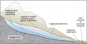 Figure 16.30 A depiction of the various types of sediments associated with glaciation. The glacier is shown in cross-section. [http://water.usgs.gov/edu/gallery/glacier-satellite.html]