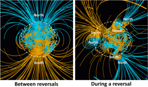 Figure 9.15 Depiction of Earth's magnetic field between reversals (left) and during a reversal (right). The lines represent magnetic field lines: blue where the field points toward Earth's centre and yellow where it points away. The rotation axis of Earth is vertical, and the outline of the core is shown as a dashed white circle. [from: http://en.wikipedia.org/wiki/Geomagnetic_reversal]