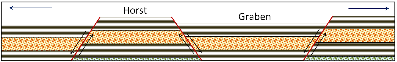Figure 12.14 Depiction of graben and horst structures that form in extensional situations. All of the faults are normal faults. [SE]