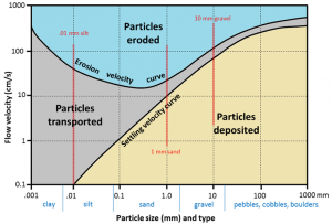 Figure 13.16 The Hjulström-Sundborg diagram showing the relationships between particle size and the tendency to be eroded, transported, or deposited at different current velocities