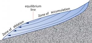 Figure 16.10 Schematic ice-flow diagram for an alpine glacier. [SE]