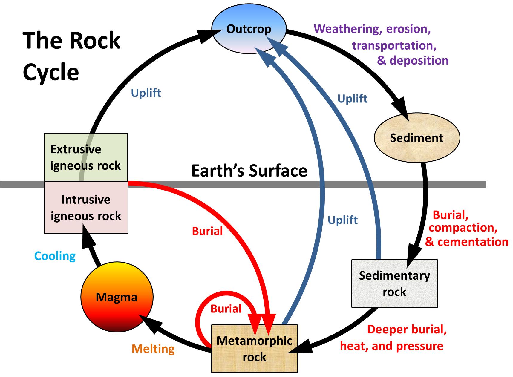 Chapter 7 Metamorphism And Metamorphic Rocks Physical