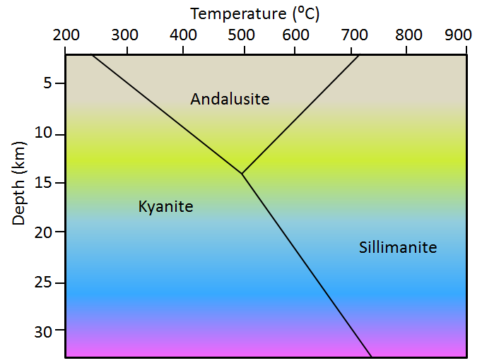 Figure 7.3 The temperature and pressure stability fields of the three polymorphs of Al2SiO5. (Pressure is equivalent to depth. Kyanite is stable at low to moderate temperatures and low to high pressures, andalusite at moderate temperatures and low pressures, and sillimanite is stable at higher temperatures.) [SE]