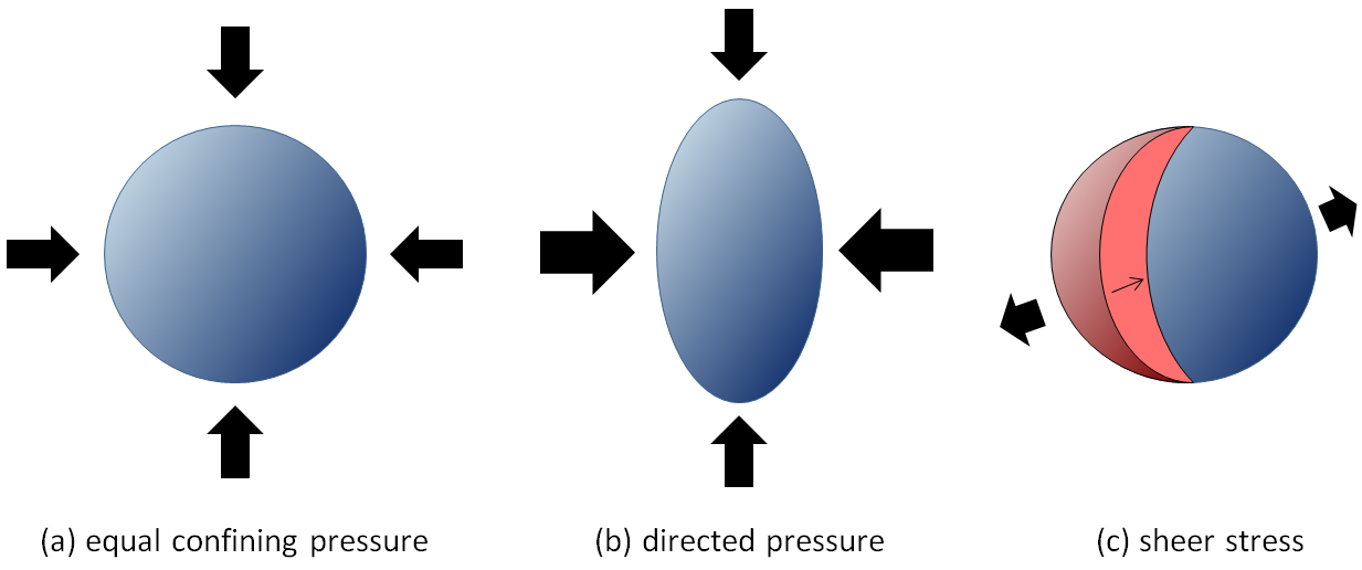 Figure 7.4 An illustration of different types of pressure on rocks. (a) confining pressure, where the pressure is essentially equal in all directions, (b) directed pressure, where the pressure form the sides is greater than that from the top and bottom, and (c) sheer stress caused by different blocks of rock being pushed in different directions. (In a and b there is also pressure in and out of the page.) [SE]