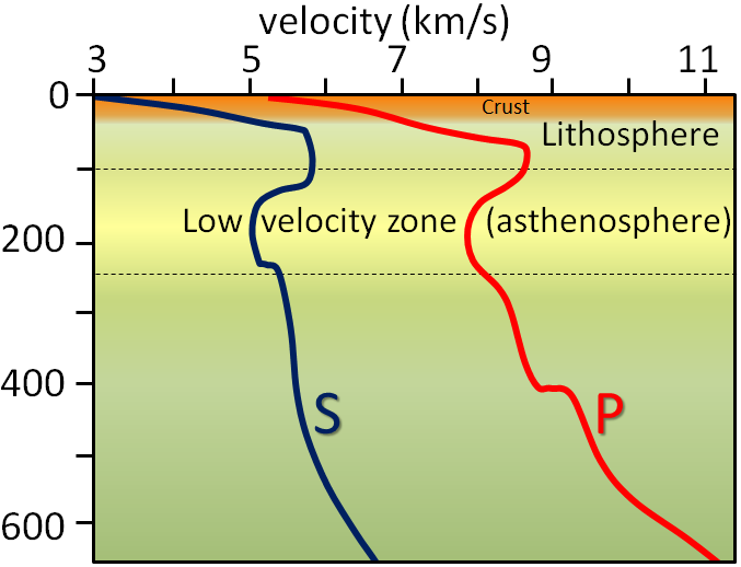 P-wave and S-wave velocity variations in the upper mantle and crust.